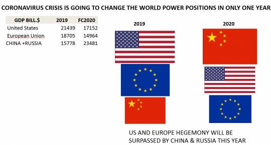 JOIN OCCIDENT POWER: AVOID CHINA TO BECOME THE N.1 ECONOMIC POWER IN THE WORLD